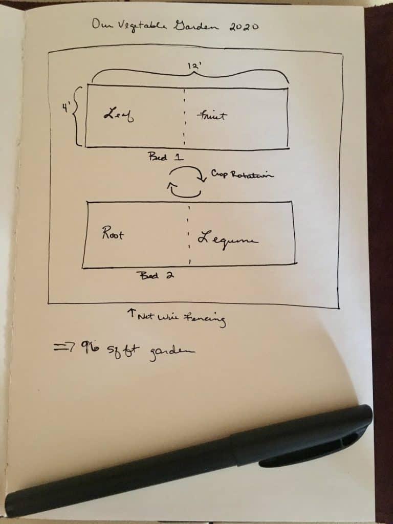 plan for vegetable garden beds